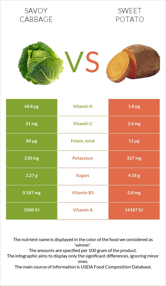 Savoy cabbage vs Sweet potato infographic