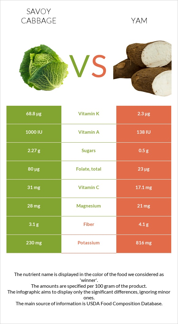 Savoy cabbage vs Yam infographic