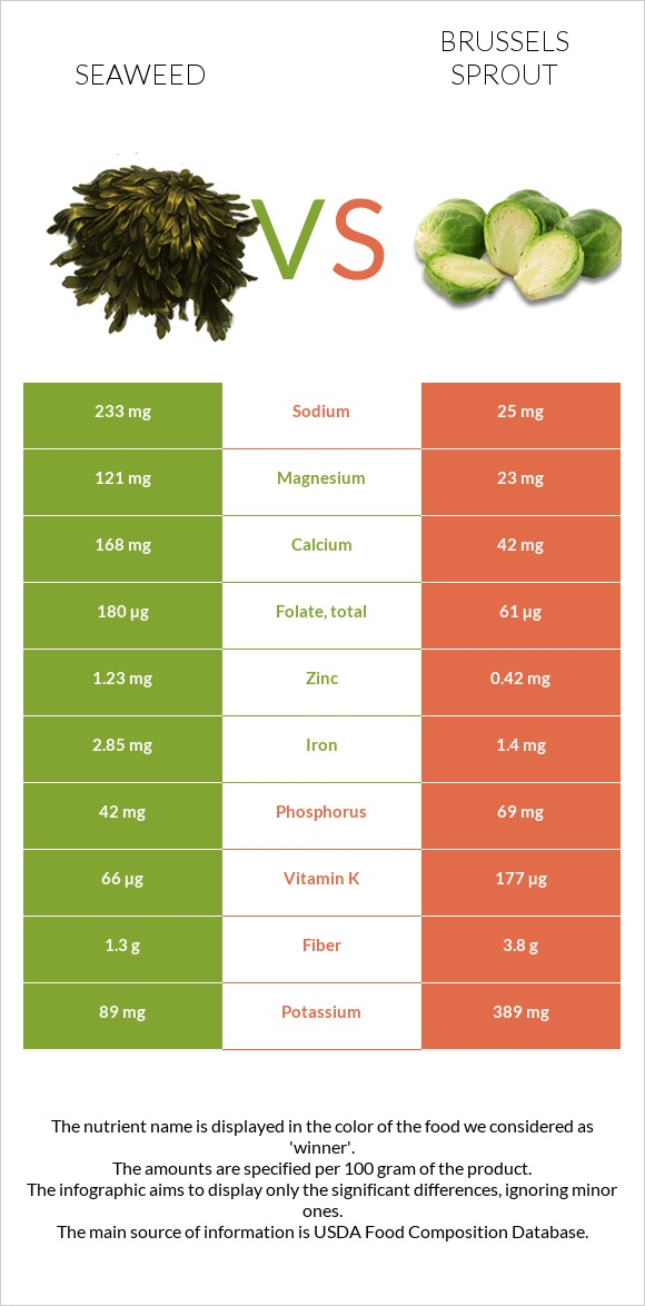 Seaweed vs Brussels sprout infographic