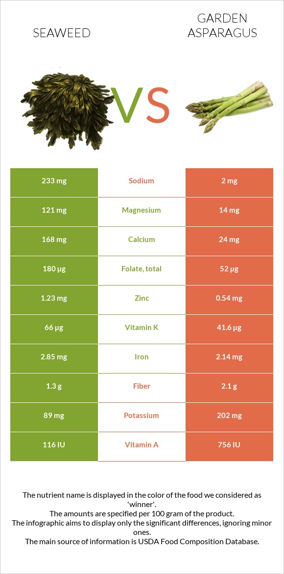 Seaweed vs Garden asparagus infographic