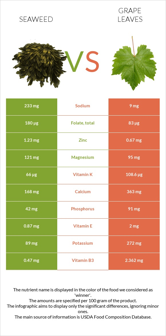 Seaweed vs Grape leaves infographic