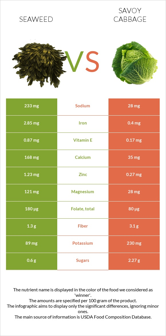 Seaweed vs Savoy cabbage infographic