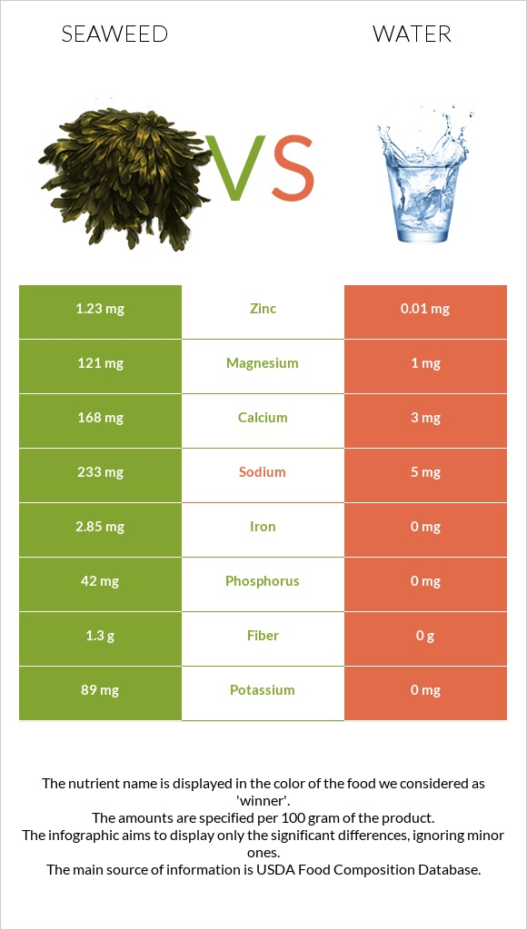 Seaweed vs Water infographic