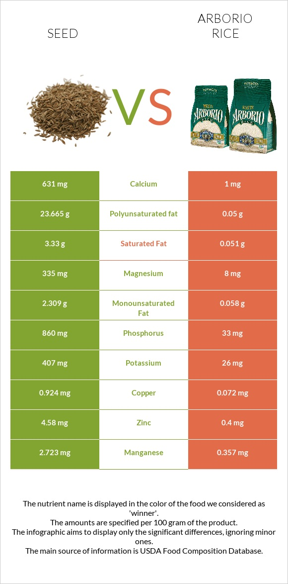 Seed vs Arborio rice infographic