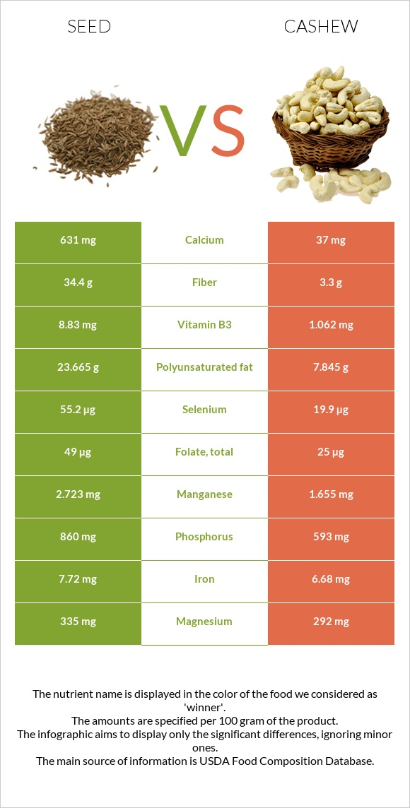 Seed vs Cashew infographic