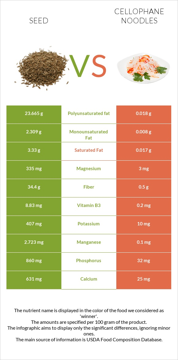 Seed vs Cellophane noodles infographic
