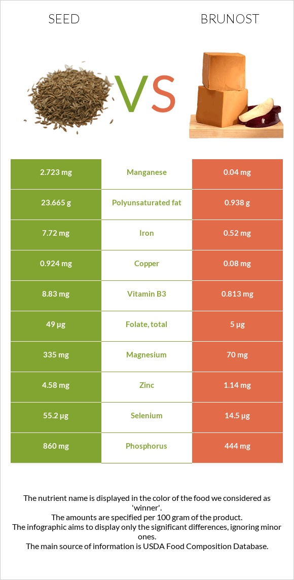 Seed vs Brunost infographic