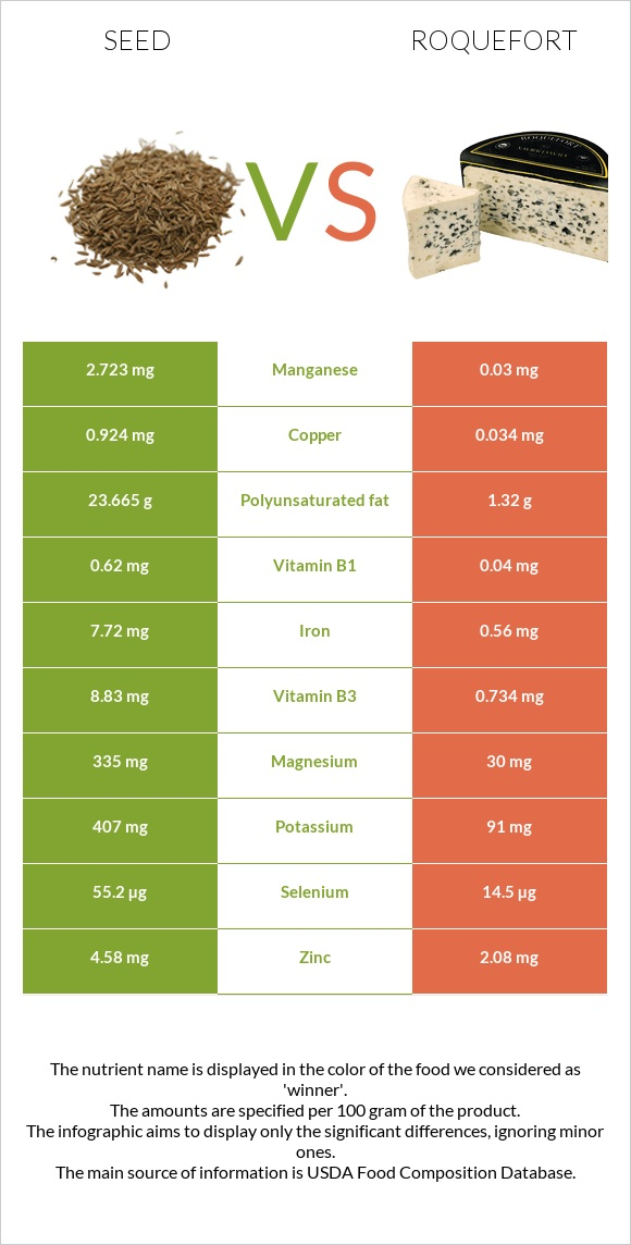 Seed vs Roquefort infographic