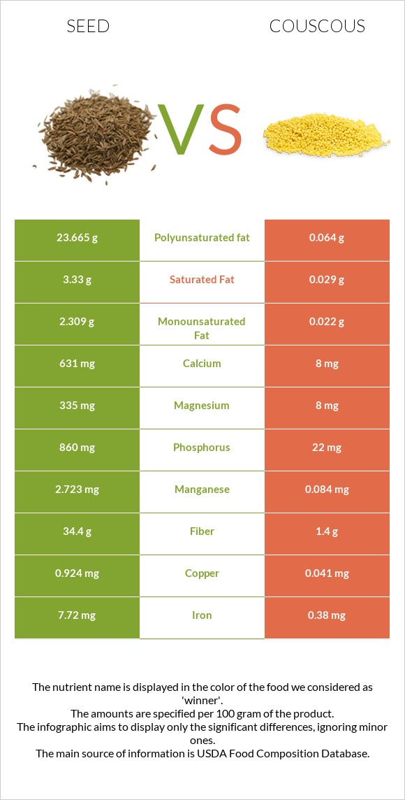 Seed vs Couscous infographic