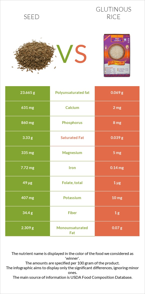 Seed vs Glutinous rice infographic