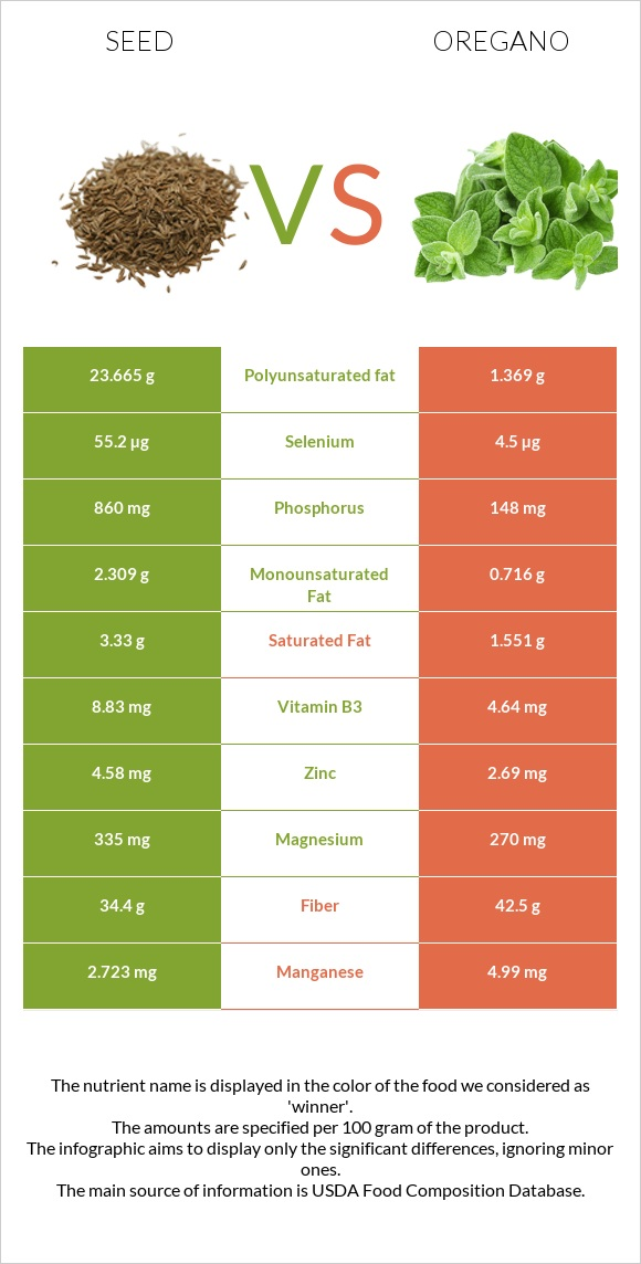 Seed vs Oregano infographic
