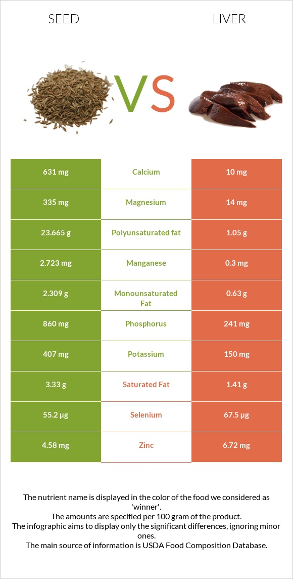Seed vs Liver infographic