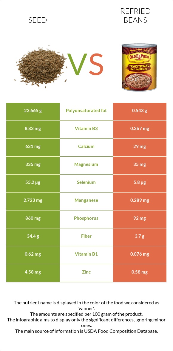 Seed vs Refried beans infographic