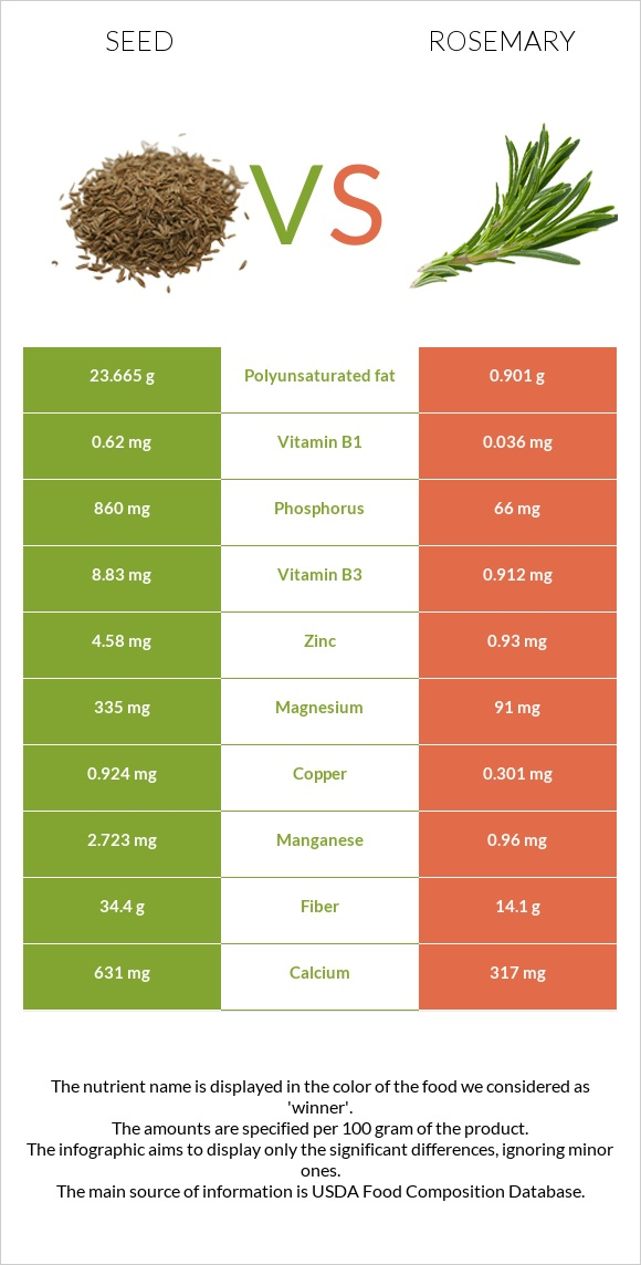 Seed vs Rosemary infographic