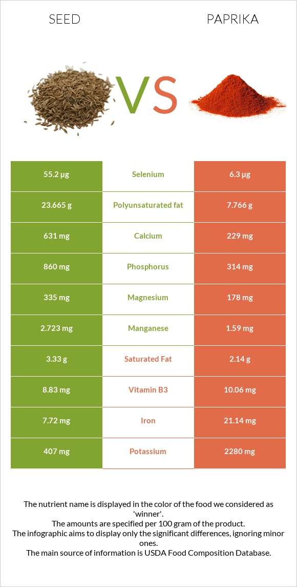 Seed vs Paprika infographic
