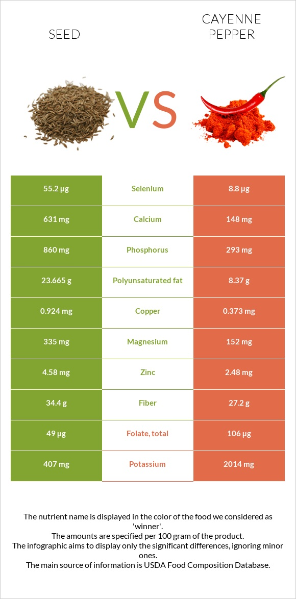 Seed vs Cayenne pepper infographic