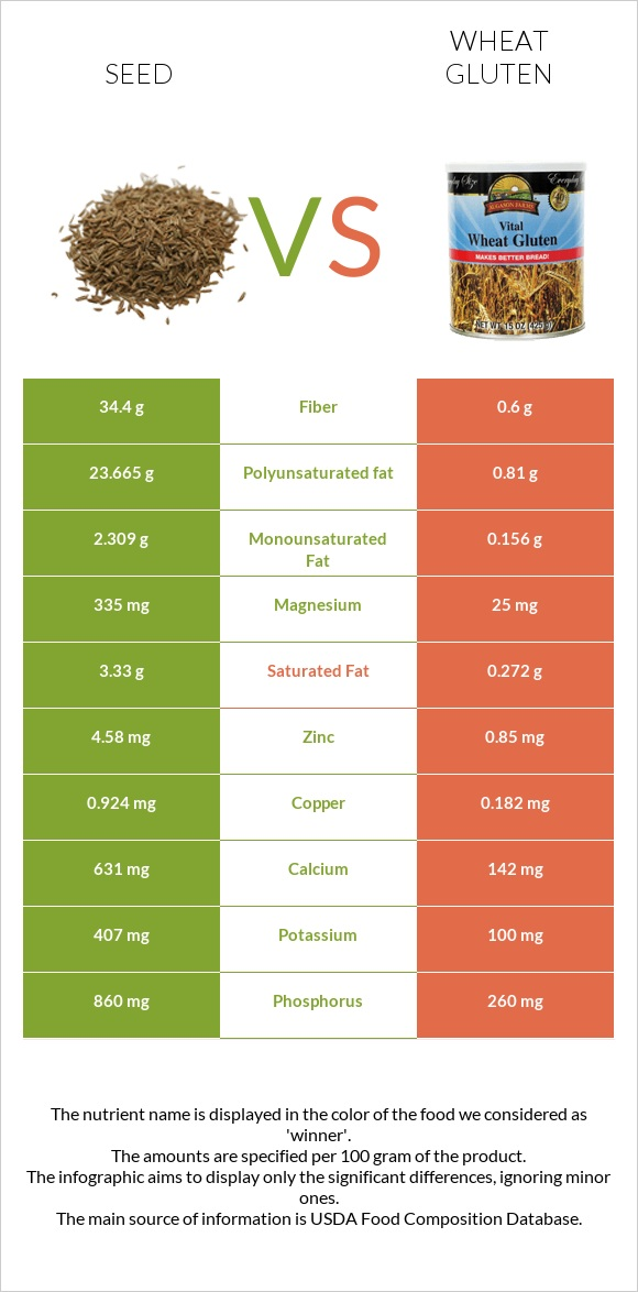 Seed vs Wheat gluten infographic