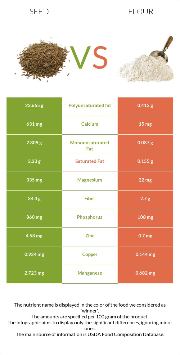Seed vs Flour infographic