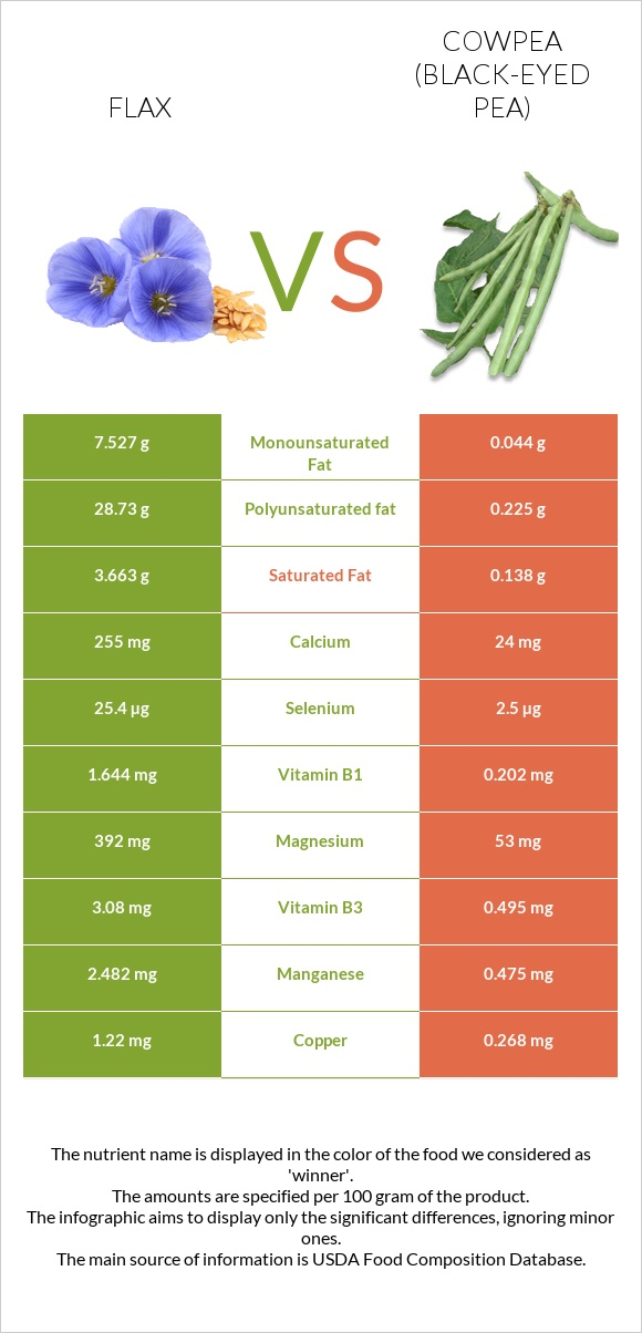 Flax vs Cowpea (Black-eyed pea) infographic