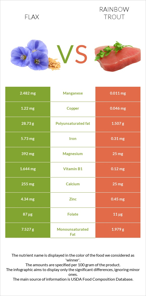 Flax vs Rainbow trout infographic