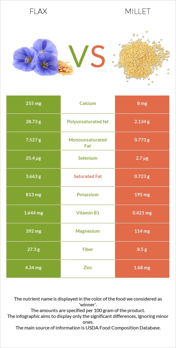 Flax vs Millet infographic