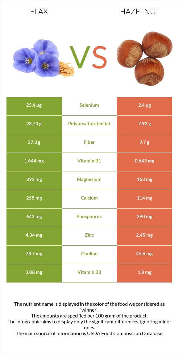 Flax vs Hazelnut infographic