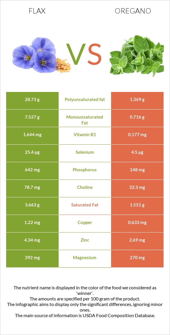 Flax vs Oregano infographic