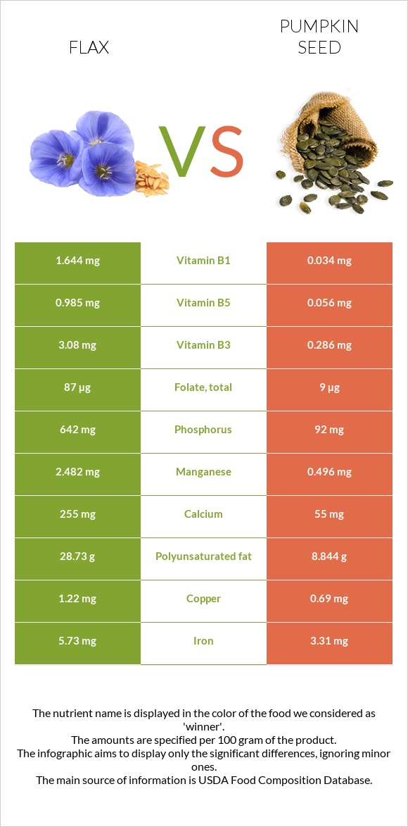 Flax vs Pumpkin seed infographic