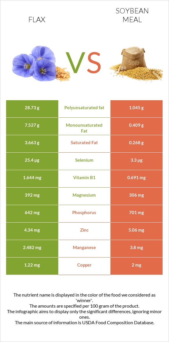 Flax vs Soybean meal infographic