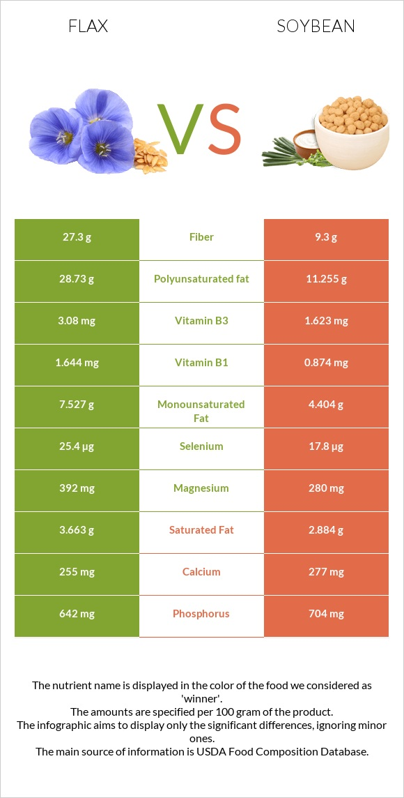 Flax vs Soybean infographic