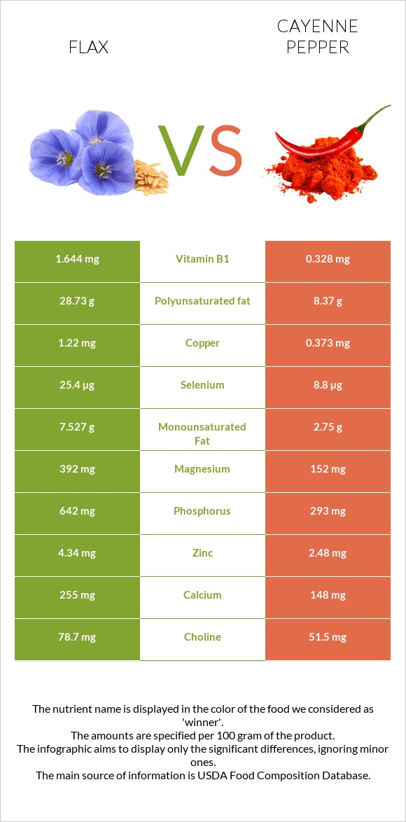 Flax vs Cayenne pepper infographic
