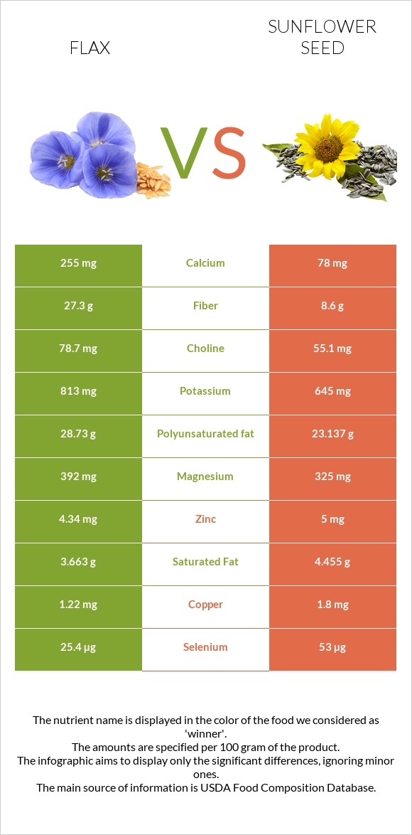 Flax vs Sunflower seed infographic