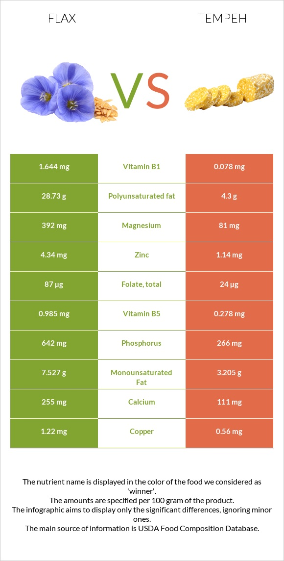Flax vs Tempeh infographic