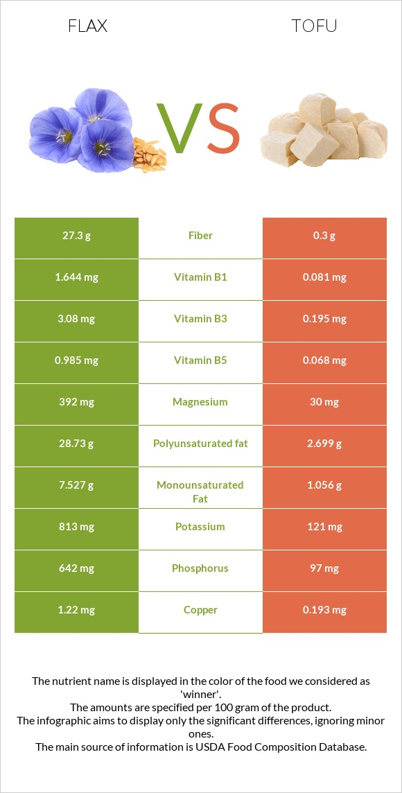 Flax vs Tofu infographic
