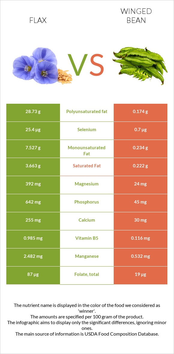 Flax vs Winged bean infographic
