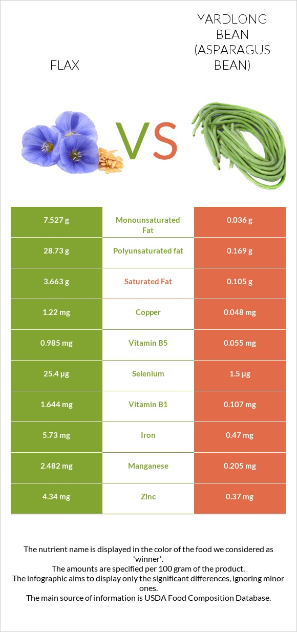 Flax vs Yardlong bean (Asparagus bean) infographic