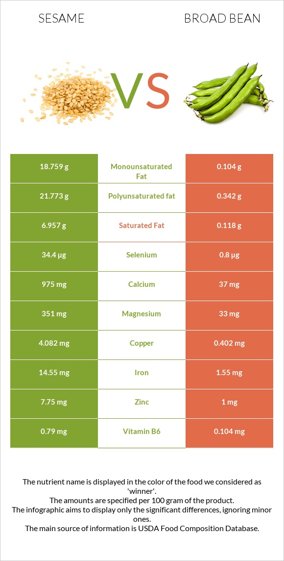 Sesame vs Broad bean infographic