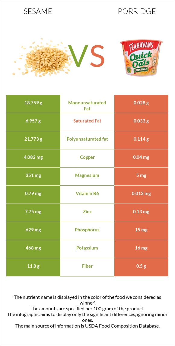 Sesame vs Porridge infographic