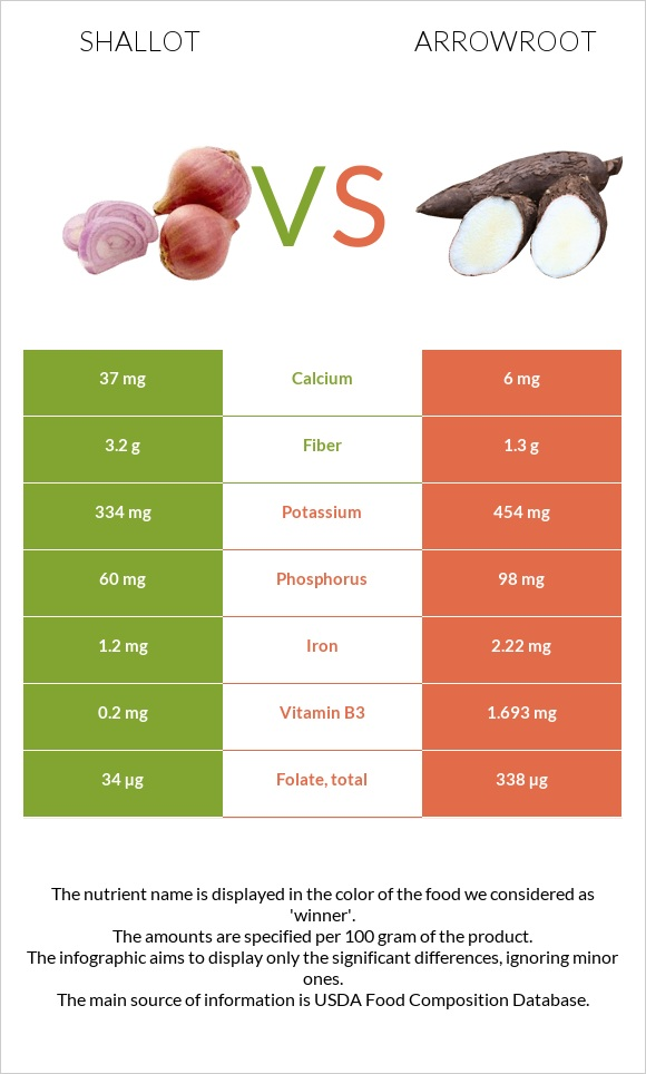 Shallot vs Arrowroot infographic