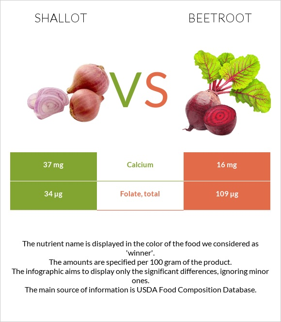 Shallot vs Beetroot infographic
