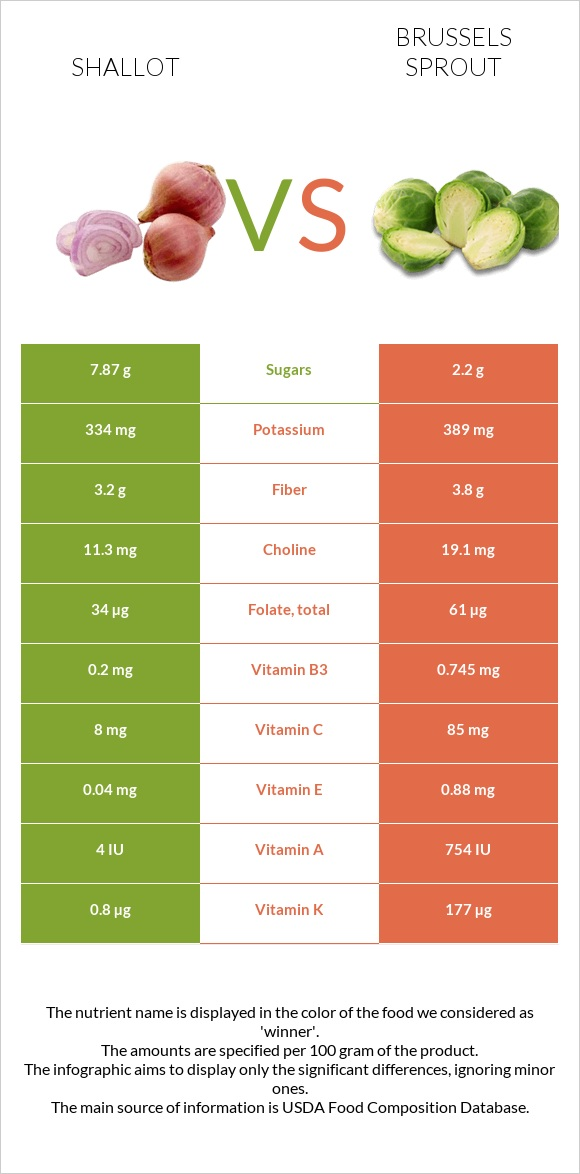 Shallot vs Brussels sprout infographic