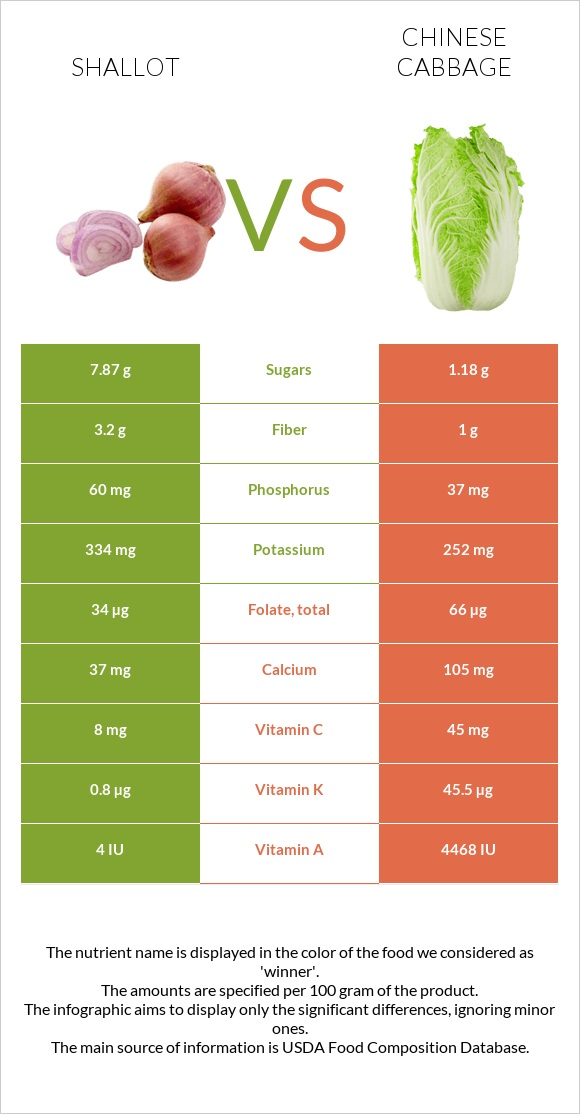 Shallot vs Chinese cabbage infographic