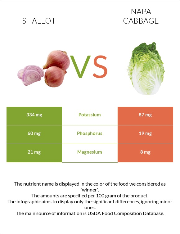 Shallot vs Napa cabbage infographic
