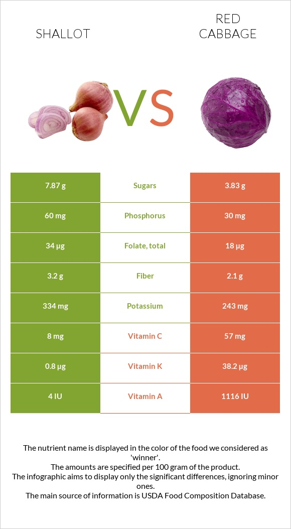 Shallot vs Red cabbage infographic
