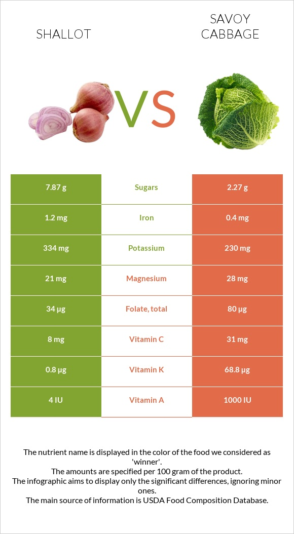 Shallot vs Savoy cabbage infographic