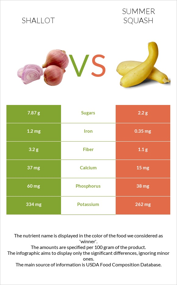 Shallot vs Summer squash infographic