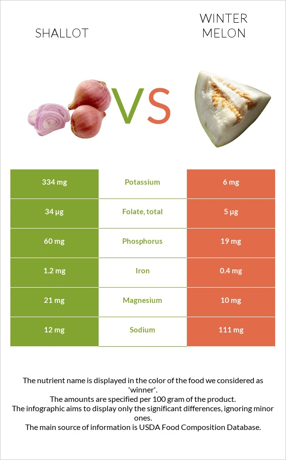 Shallot vs Winter melon infographic