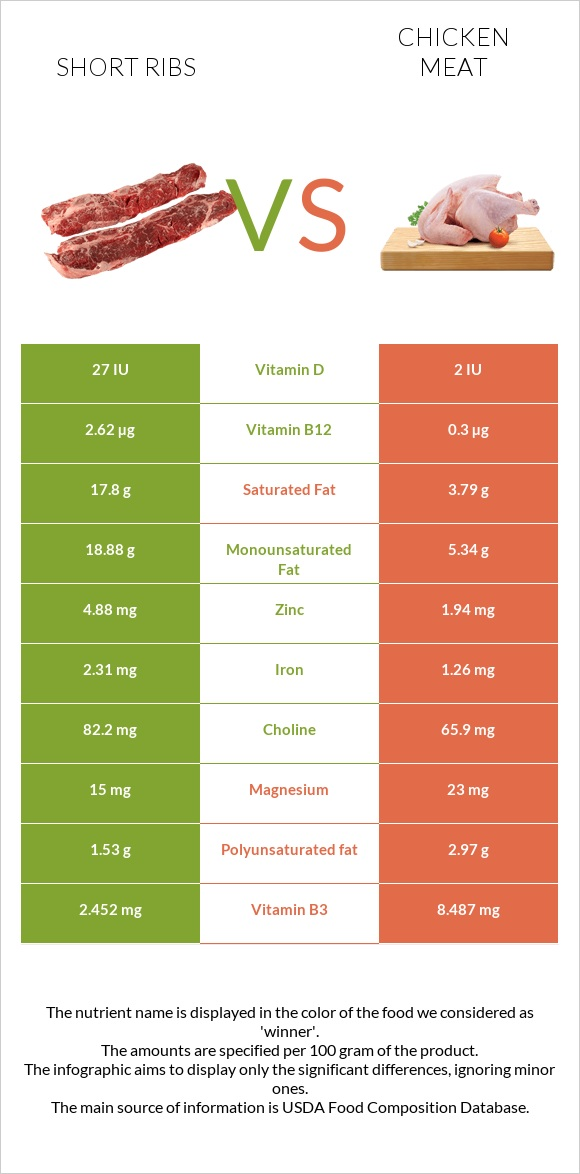 Short ribs vs Chicken meat infographic