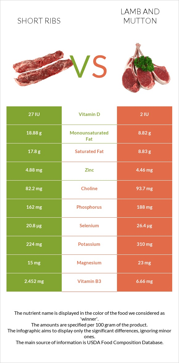 Short ribs vs Lamb and mutton infographic