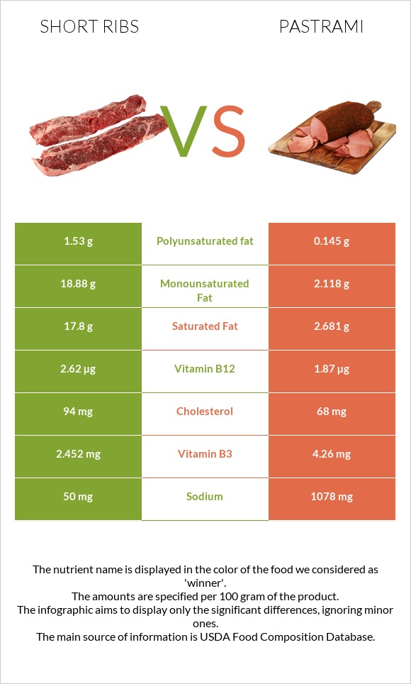 Short ribs vs Pastrami infographic